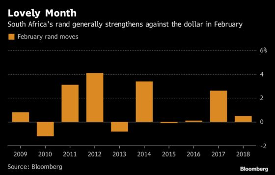 It Looks Like Deja Vu for South Africa's Fast-Starting Rand