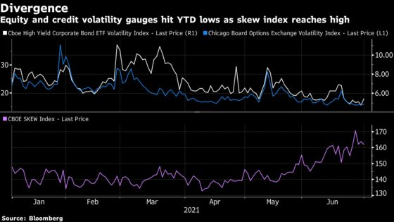 Volatility Set for Revival as Stimulus Peaks, Virus Flares