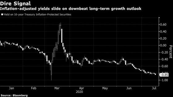 Bonds WaveRed Flagon U.S. Economy While Stocks Show Green
