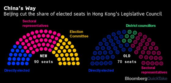 China Moves to Complete Its Purge of Hong Kong's Election System