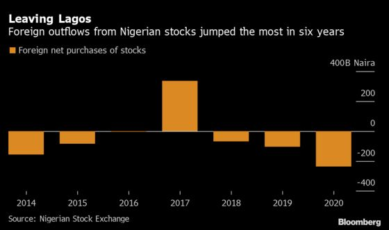 Swedish Fund's Fading Nigeria Bet LatestSign of Foreign Exit