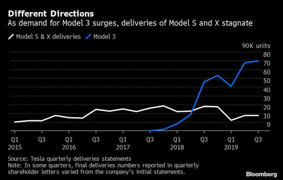 Tesla Sets Deliveries Record While Falling Short of Elon Musk's Mark