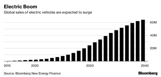U.K. Seeks Fund Manager for Electric Vehicle Charging Fund