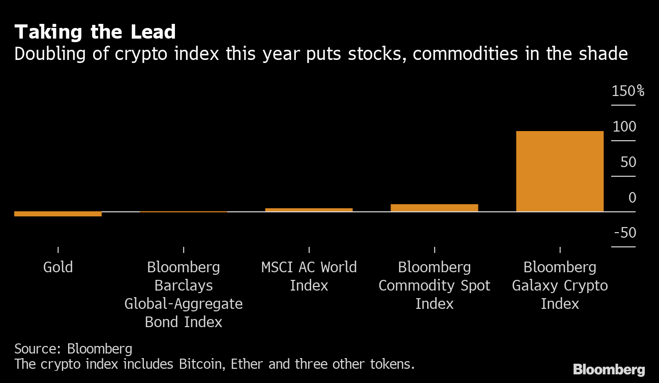 bloomberg bitcoin kaina