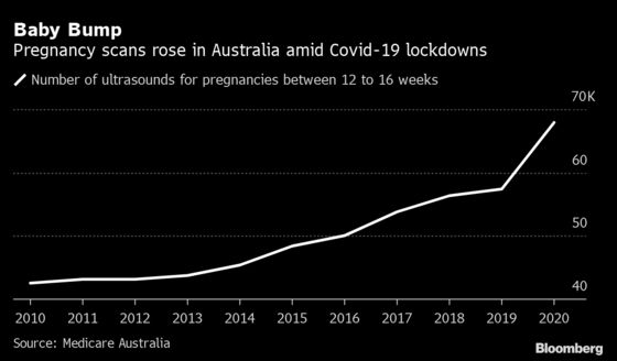 Australia's Nascent Baby Boom Could Propel Some Retail Stocks