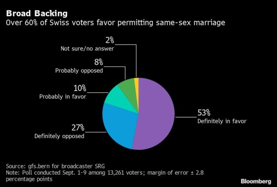 Swiss to Back Legalizing Same-Sex Marriage But Oppose Tax Reform