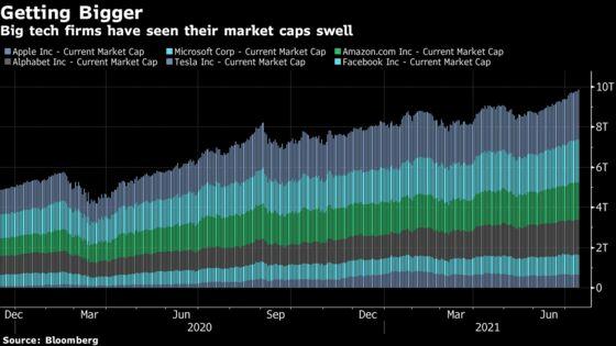 No Market Breadth, No Problem as Faangs Lift S&P 500 Higher