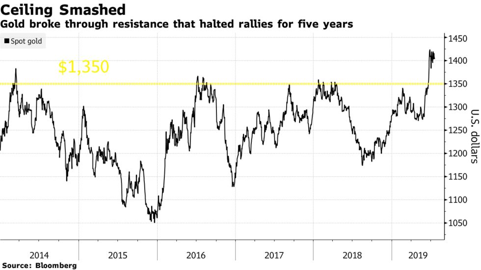 Gold broke through resistance that halted rallies for five years