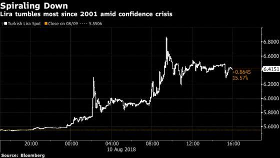 Turkey's Meltdown Ripples Across Emerging Markets: Inside EM