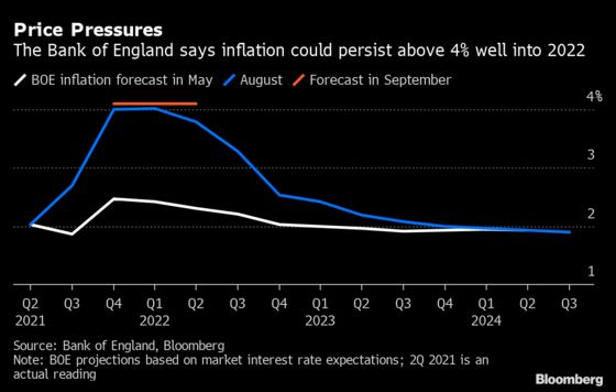 BOE Opens The Door for 2021 Rate Hike as Inflation Seen Above 4%