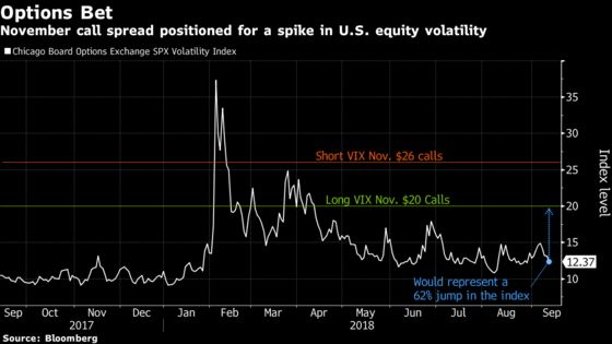 VIX Options Volume Soars as Someone Bets Big on Volatility Spike