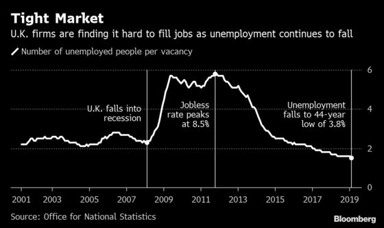 Strong U.K. Wage Growth Continues Amid Tight Labor Market