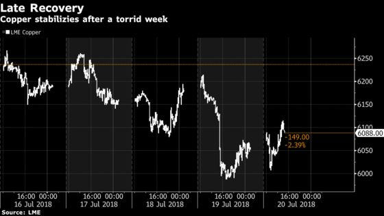 Copper Rebounds With Industrial Metals After Yuan Erases Decline