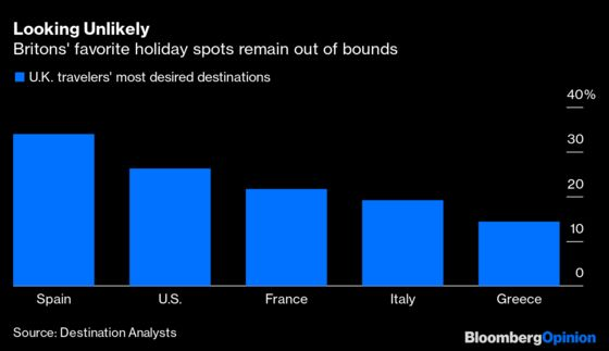 That Portugal Holiday Was Nice for Brits While It Lasted