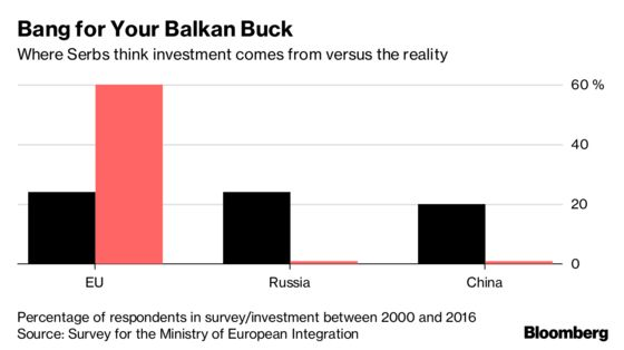 China and Russia Spend Less, But Get More in Europe's Backyard