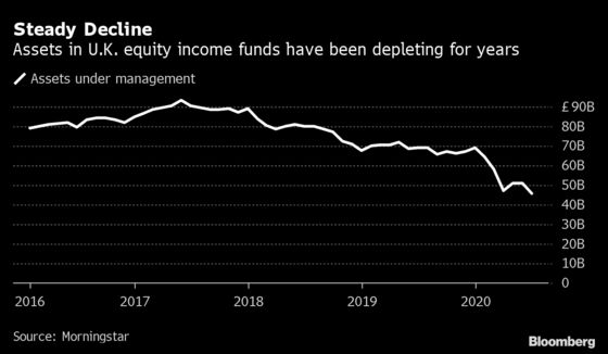 Dividend Crisis Has U.K. Income Funds Fighting for Future