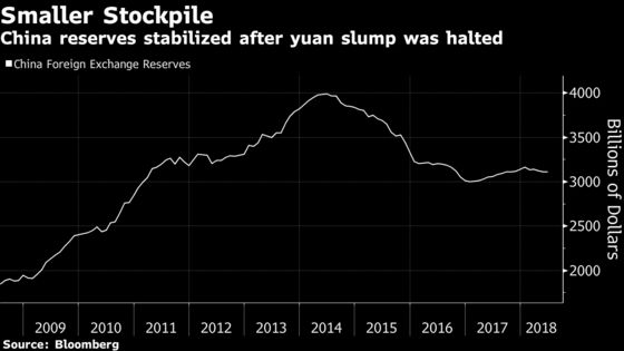 Volatile Yuan Puts Focus on China's Capital-Control Buffers