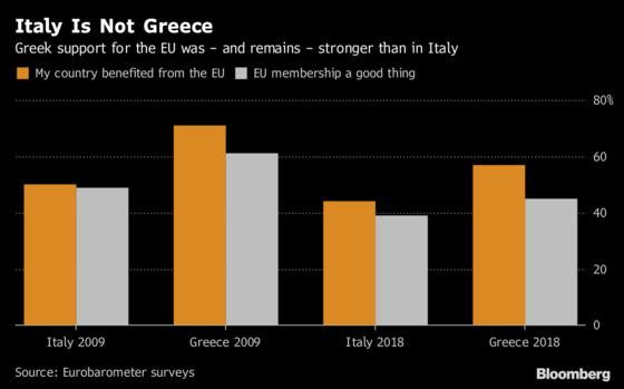 Italy Isn't Greece, But That Might Not Be a Good Thing: Chart