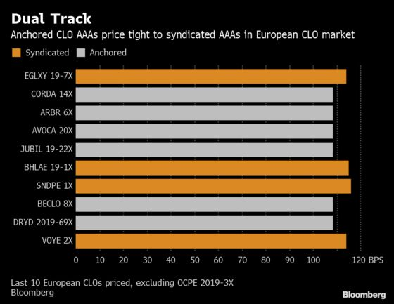 A $25 Billion CLO Manager Is Set to Shake Up Pricing in Europe