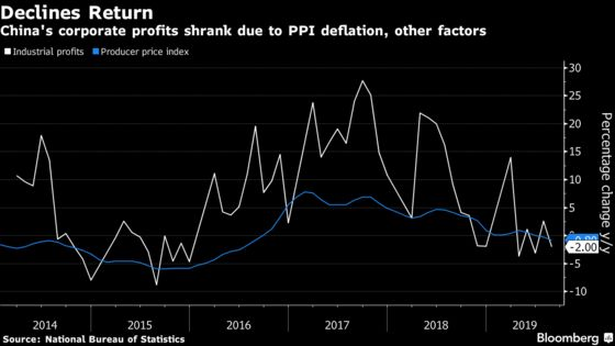 Slowing Economy andDeflation Cause China's Company Profits to Drop