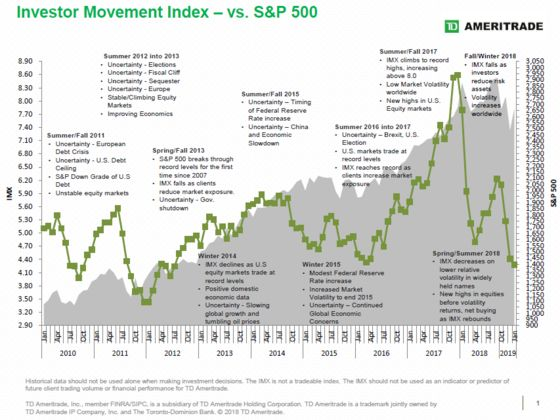 Mom and Pop Sit Out Rally, With Stock Exposure at Six-Year Low