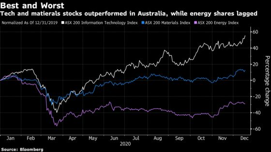 Australian Stocks May Shed Laggard Tag in 2021