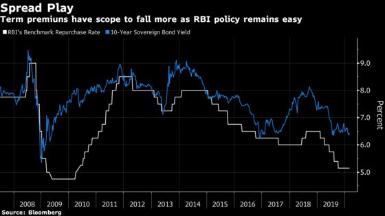 Decisive RBI Means India Rates Can Fall More, Citibank Says