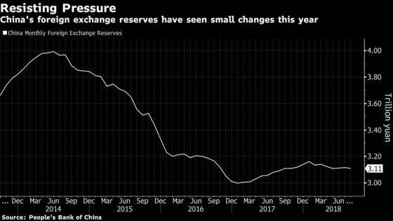 China Reserves Steady as Yuan Declines Fail to Trigger Outflows