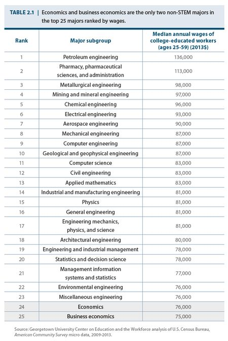 Is it a good idea to do a bachelors in Biology then apply for Masters in Engineering?
