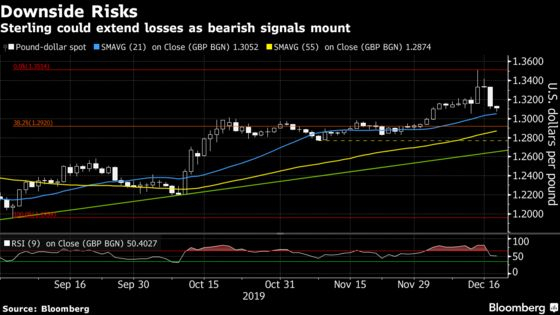 Sterling Has Neither Politics Nor Technicals Going for It