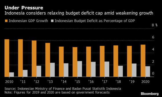 Indonesia's Cabinet Is Discussing Relaxing Fiscal Deficit Cap