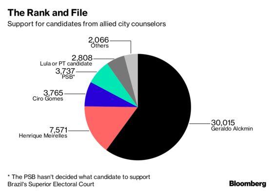 Alckmin Wins Backing of Powerful Brazilian Party Coalition