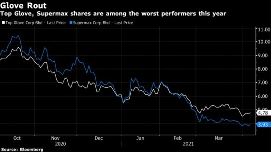 Overseas Funds Are Loving Malaysia Glove Stocks Again After Selloff