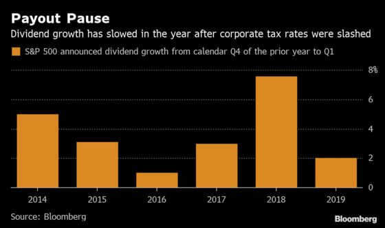 S&P 500 Dividend Growth Comes to a Halt in Year After Tax Cuts
