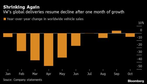 VW Boosts Tech Spending Within $177 Billion Investment Plan