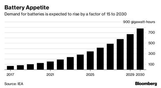 Electric Vehicles on the Road Are Set to Triple in Two Years