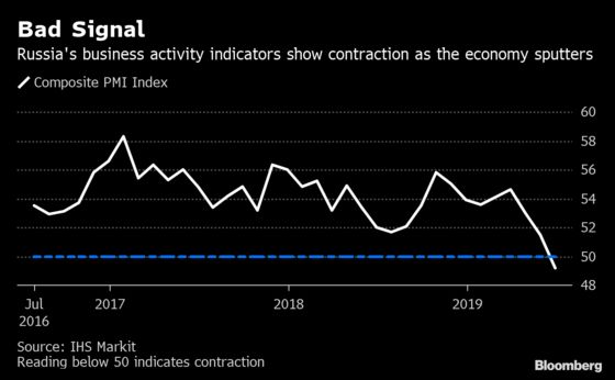 Kremlin's Growth Hopes Face New Headwinds as Economy Sputters