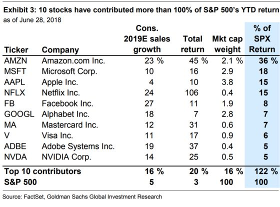 These 10 Stocks Account for All of the S&P 500's First-Half Gains