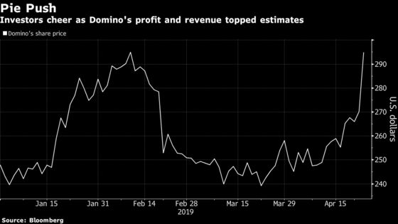 Domino's Tech-Assisted Growth Drives Shares Up Most Since 2016