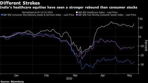 In Asia Virus Epicentre, Drugs and Consumer Are Top Stocks Bets