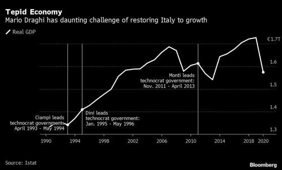 Draghi Keeps Italy Guessing on Which Super Mario Will Emerge