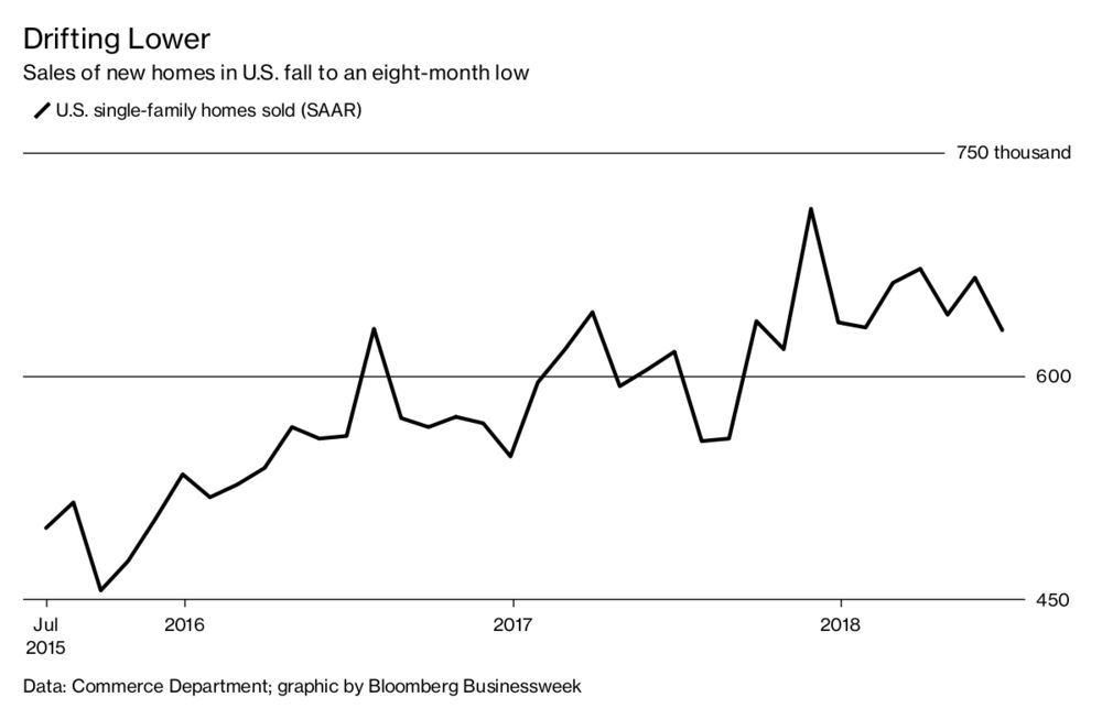 Signs of a Cooling U S  Housing Market - Bloomberg