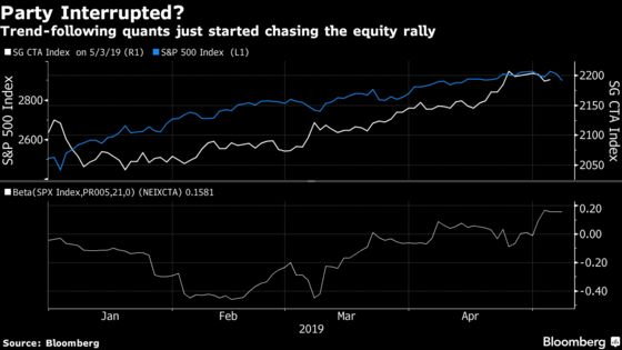 The Machines Are Sitting Out the Trade War in Fresh Rally Threat