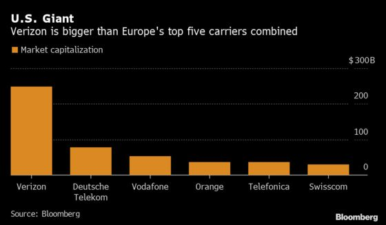 Verizon Muscles Into Europe's 5G Race With U.K. Outpost