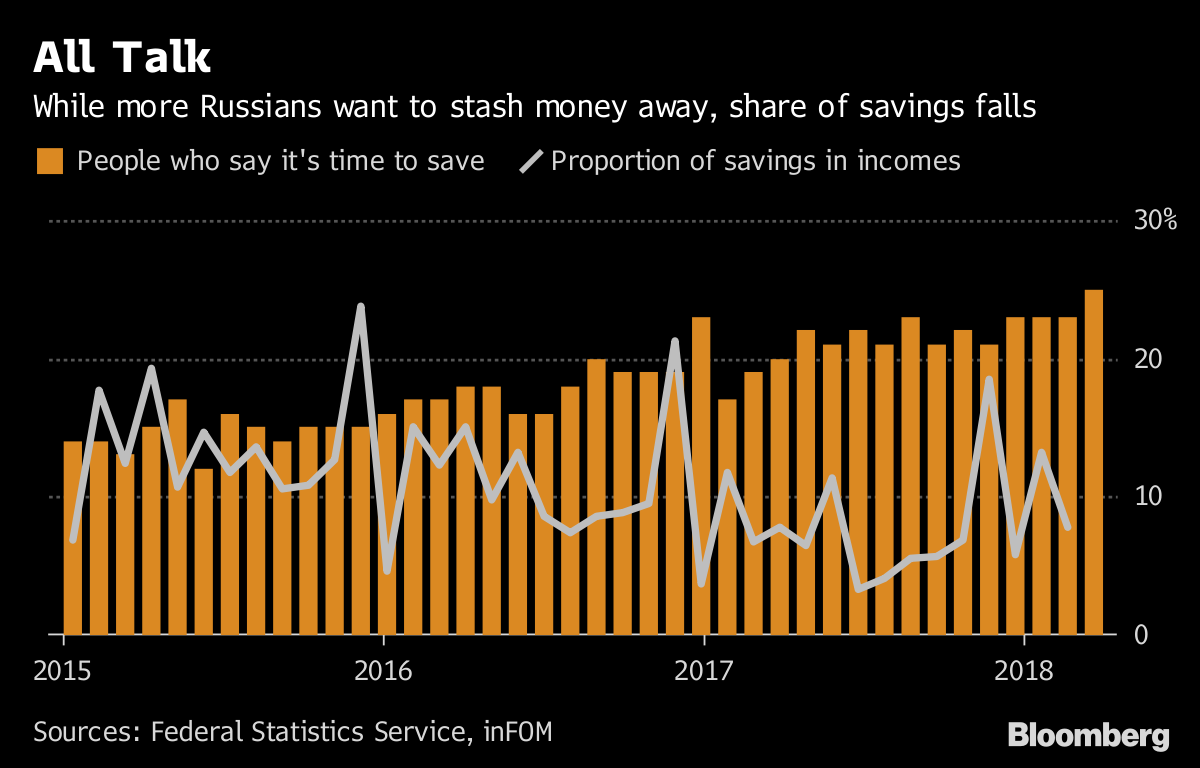 End of Putin's Middle Class Miracle Turns Savings Into a Luxury