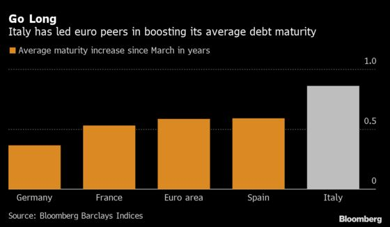 Italy Is Racing to Keep Debt Costs Lower for Longer