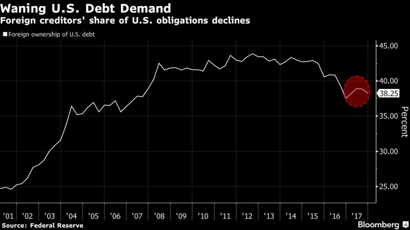 Four Charts: Debt, Defaults and Bankruptcies To See Higher Gold Four Charts: Debt, Defaults and Bankruptcies To See Higher Gold 800x 1