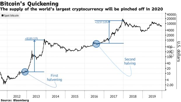 The supply of the world's largest cryptocurrency will be pinched off in 2020