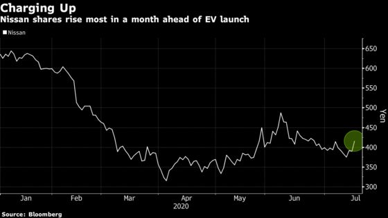 Electric Fever Hits Japan as Nissan Jumps Before Ariya Unveiling
