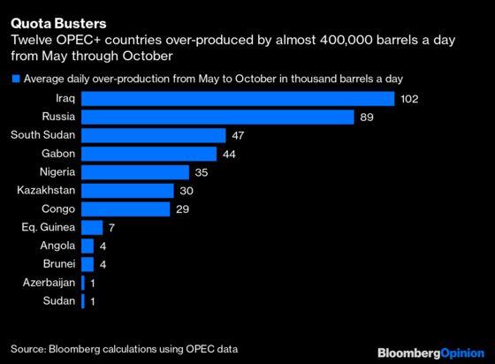OPEC's Lost Its Team Spirit